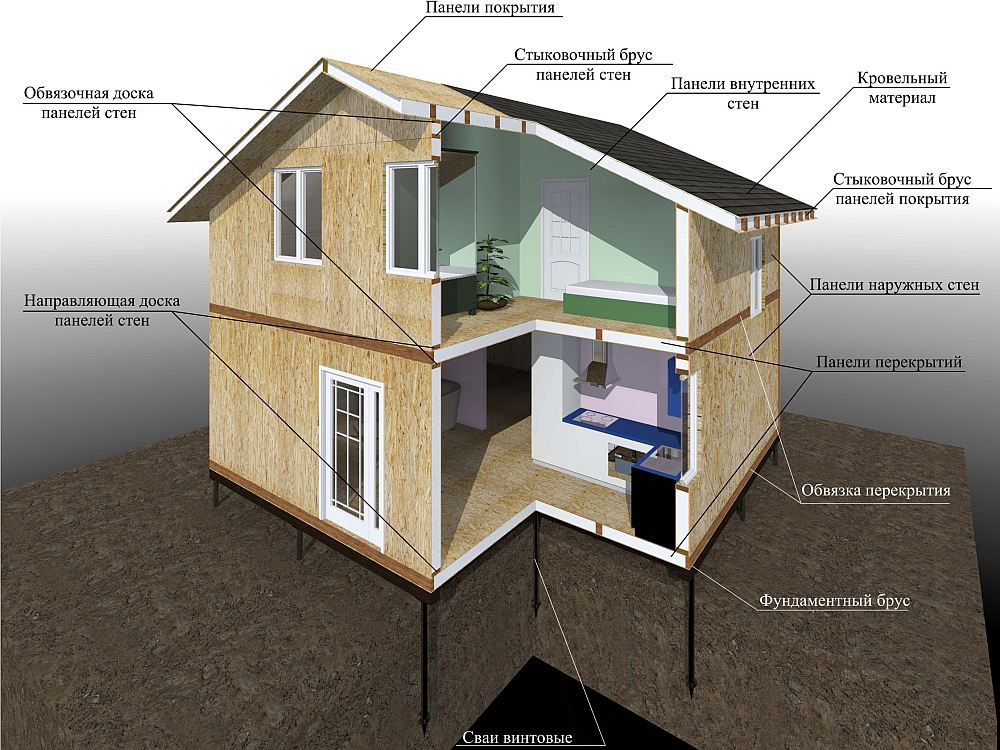 Этапы возведения дома