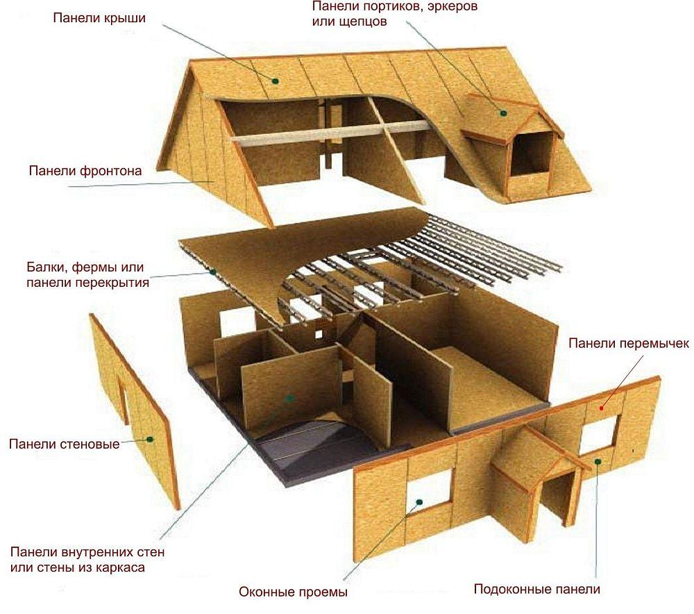 Комплект для строительства щитового дома