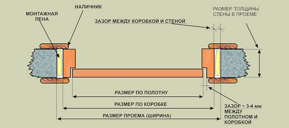 Схема установки коробки