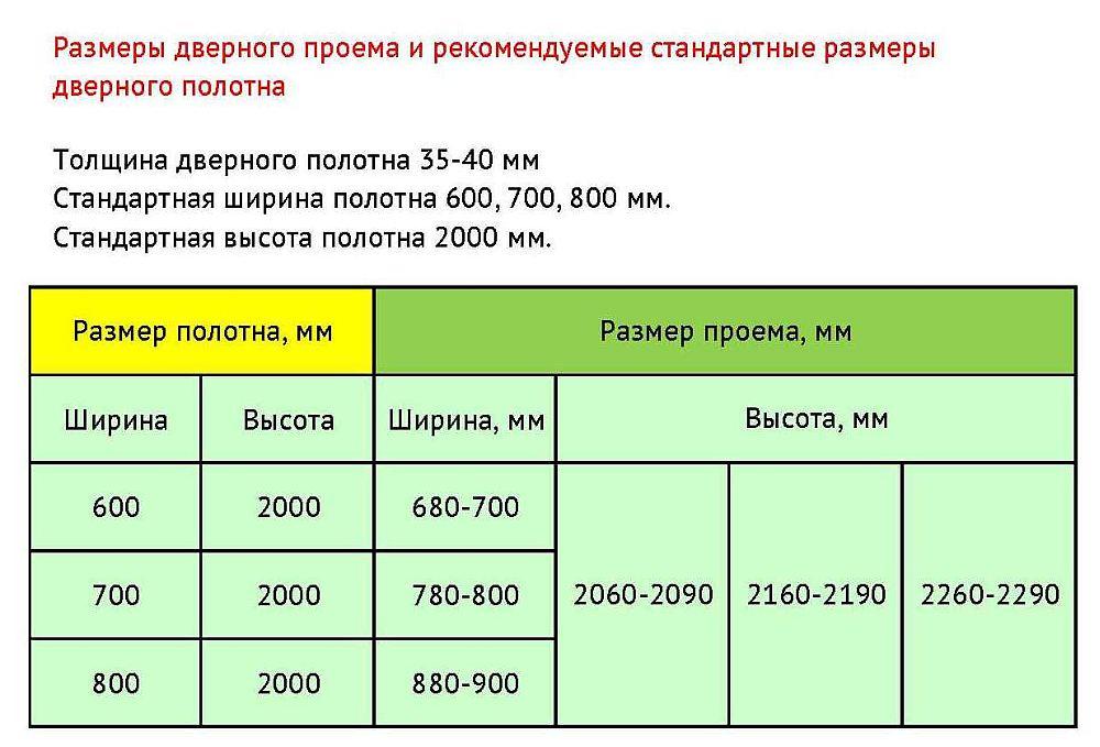 Рекомендуемые размеры дверного проема