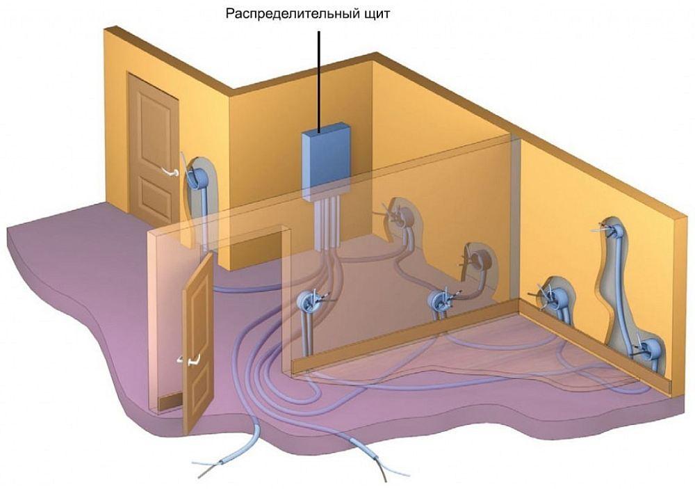 Примерный план проводки
