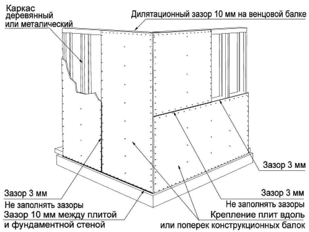 Принцип строительства дома из ОСП