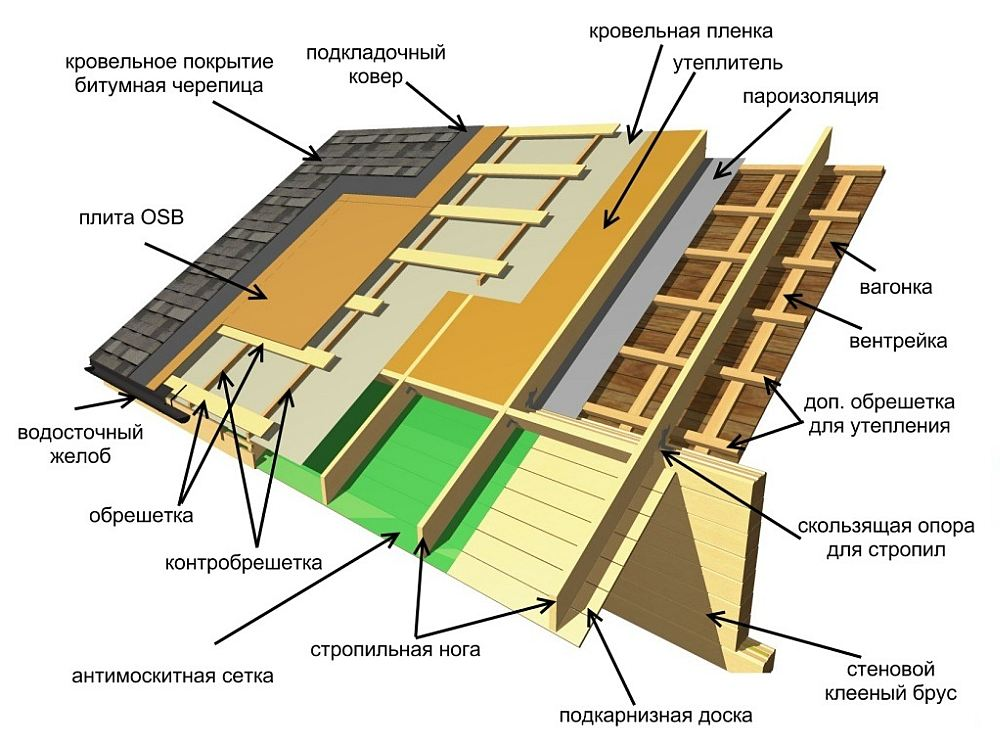 Устройство крыши под мягкую кровлю