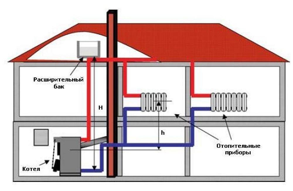 Схема водяного отопления с газовым котлом