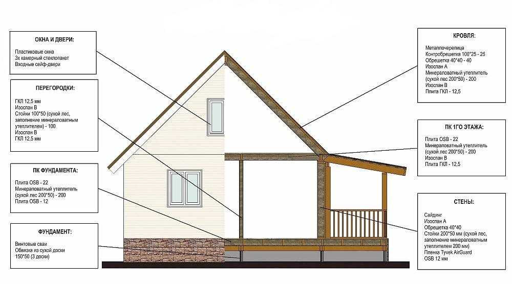 Спецификация каркасного дома