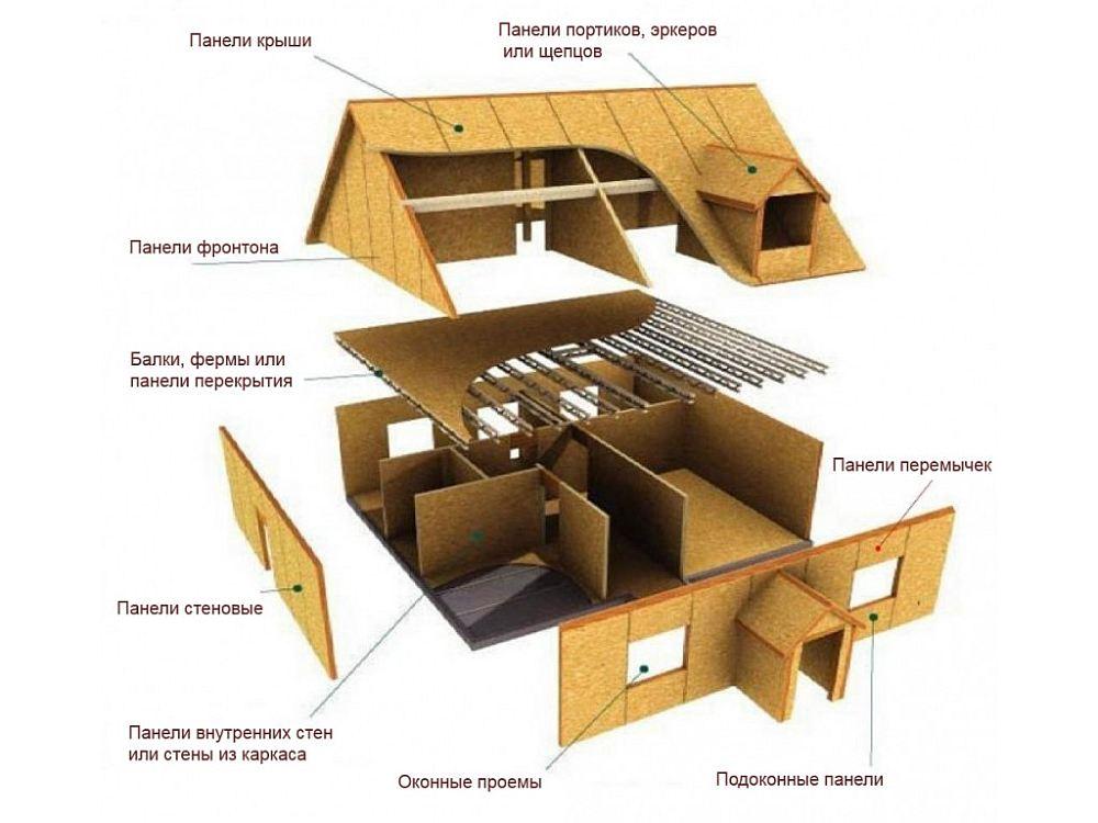 Панели щитового дома