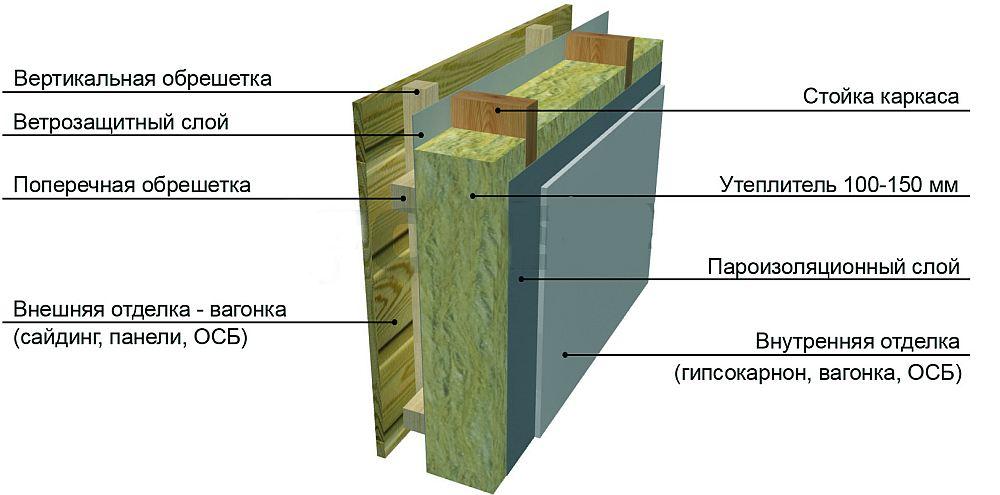 Схема стены каркасного строения