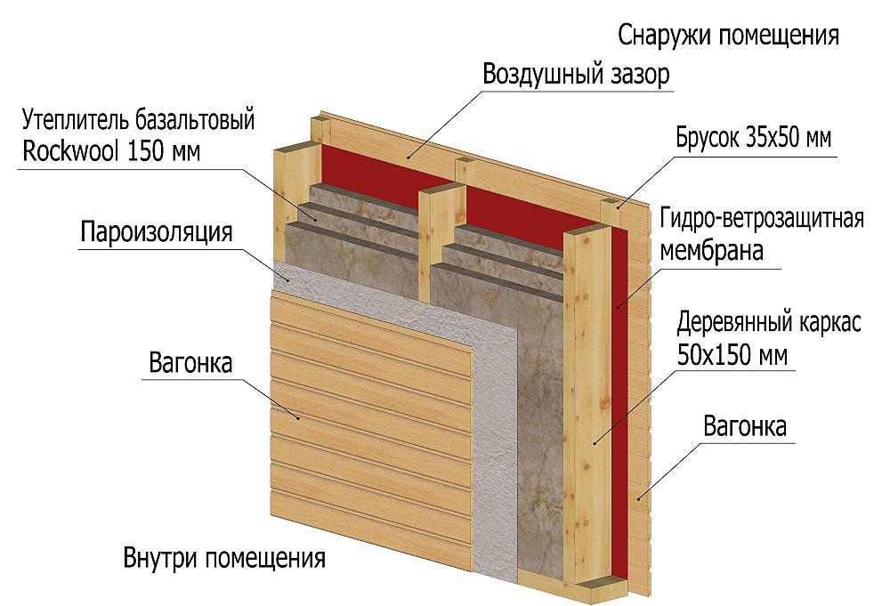 Ветрозащитная мембрана в каркасе