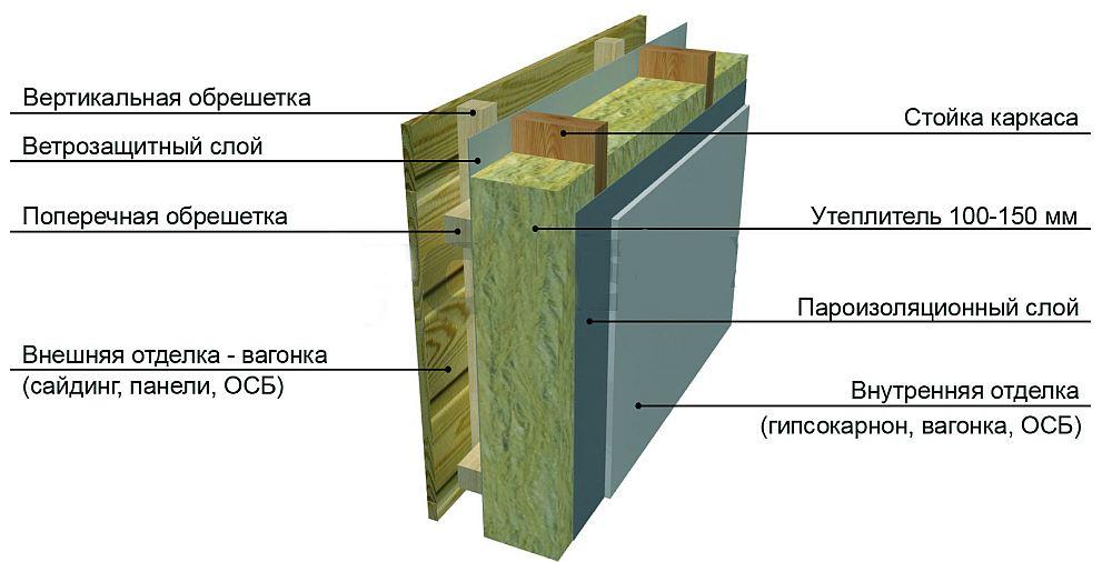 Ветрозащитный слой в каркасе стены