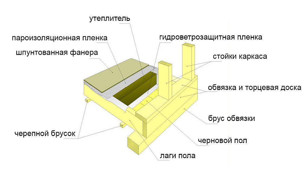 Схема укладки по лагам