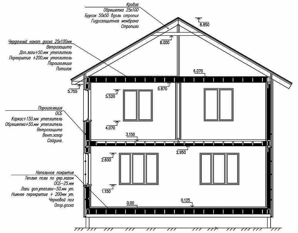 Узлы и детали каркасного дома