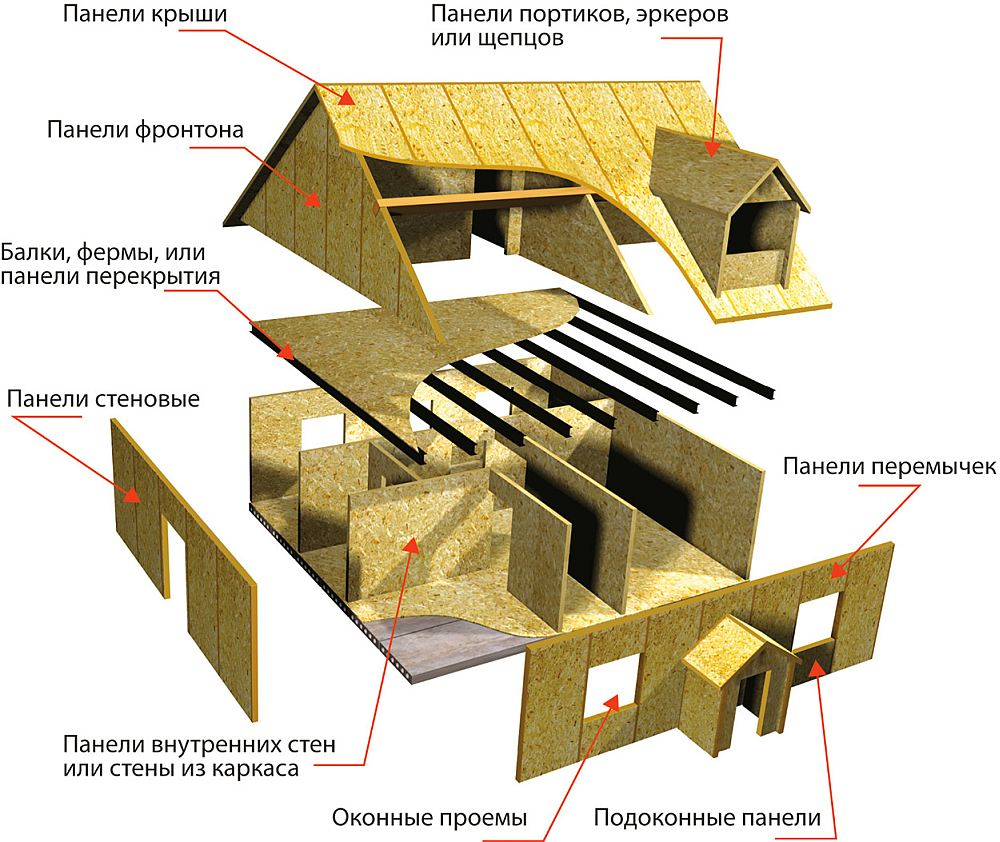 Схема щитового дома