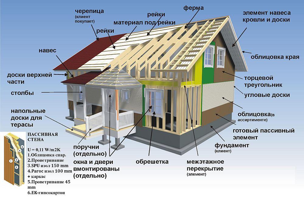 Схема брусового дома