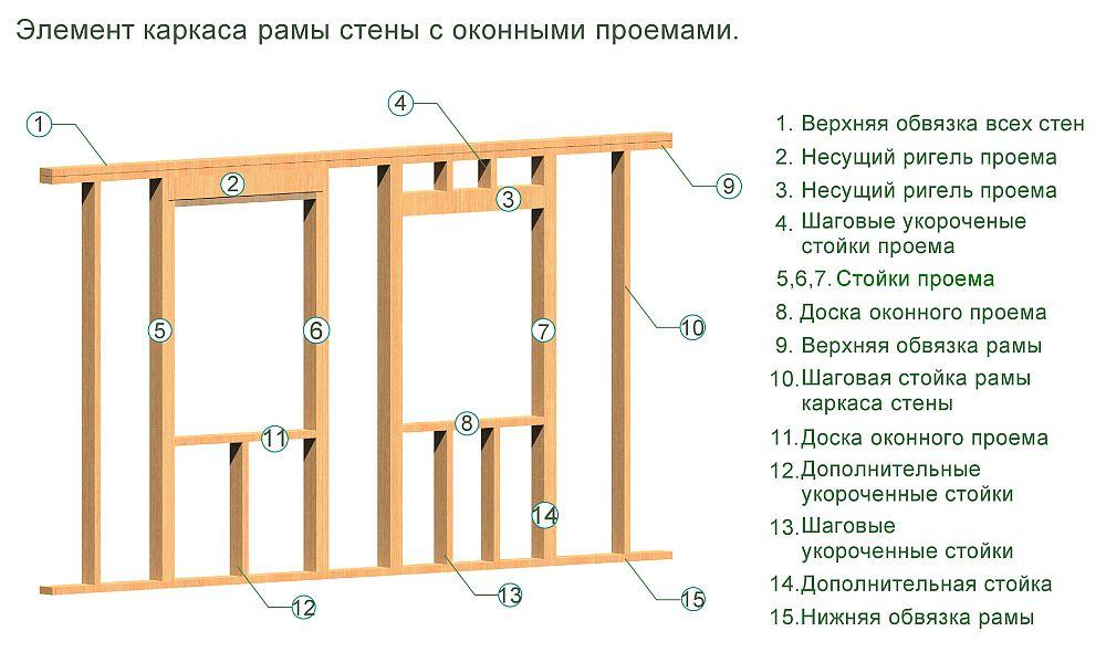 Схема каркаса стены