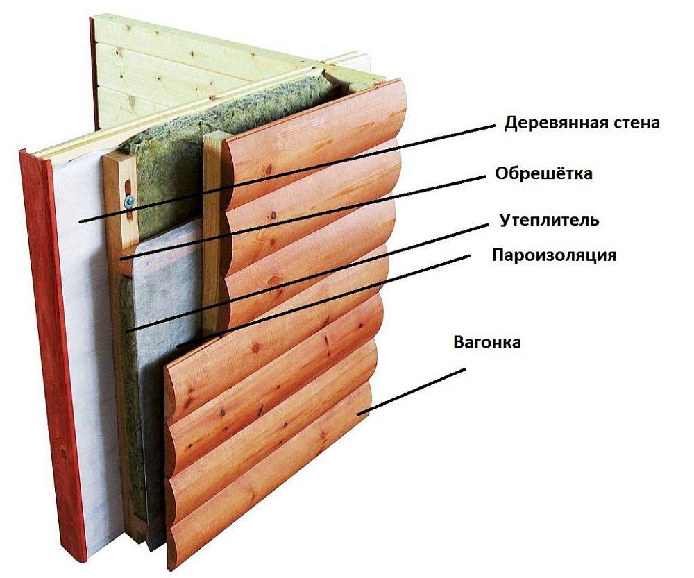 Стандартная стена каркасного дома
