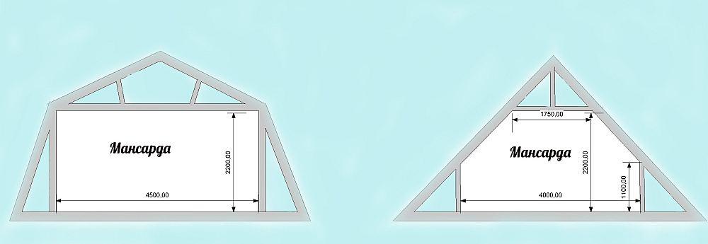 Мансарда под двускатной и ломаной крышей