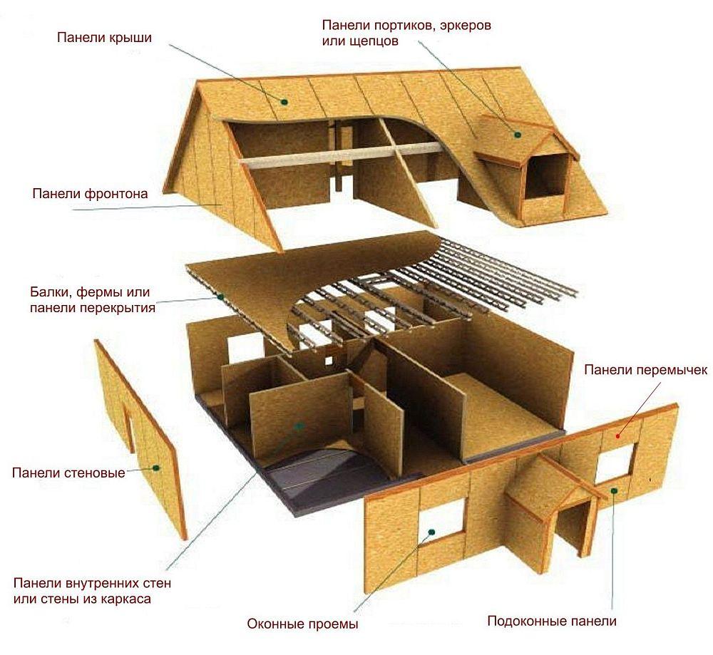 Пример дома из панелей