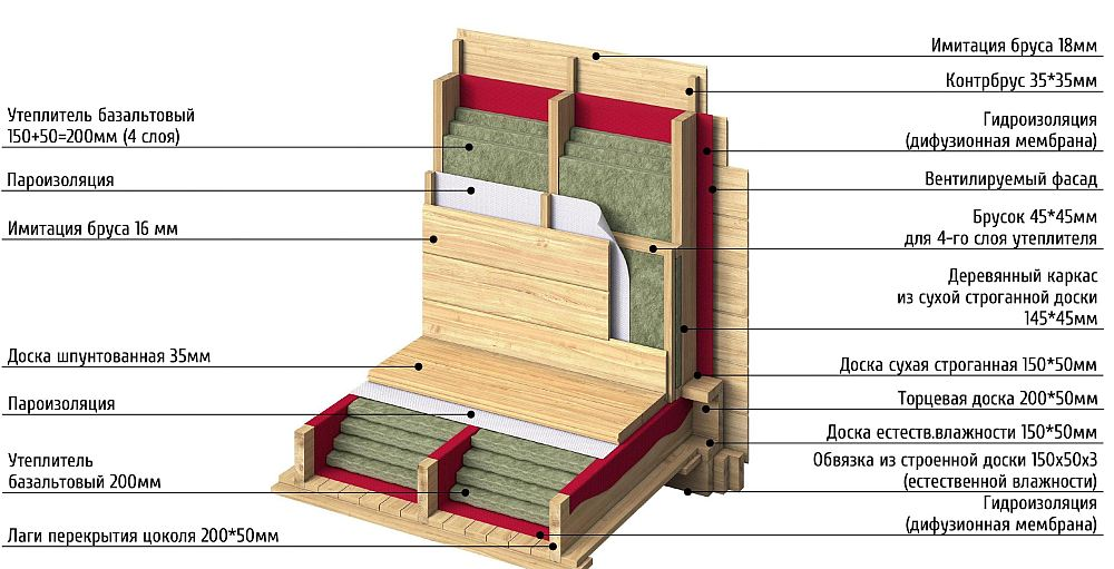 В стенах и полу предусмотрена пароизоляция и ветрозащита
