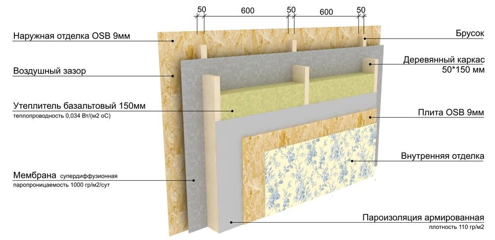 Пример устройства стены