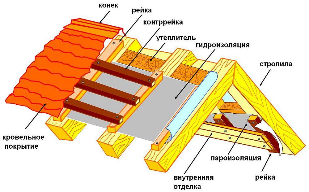 Схема двускатной кровли
