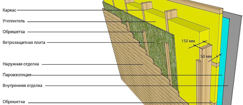Пароизоляционный слой в каркасной стене