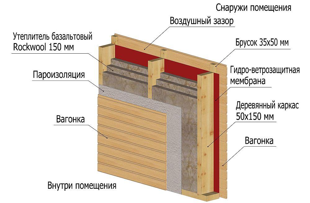 Укладка пароизоляционного матриала на утеплитель