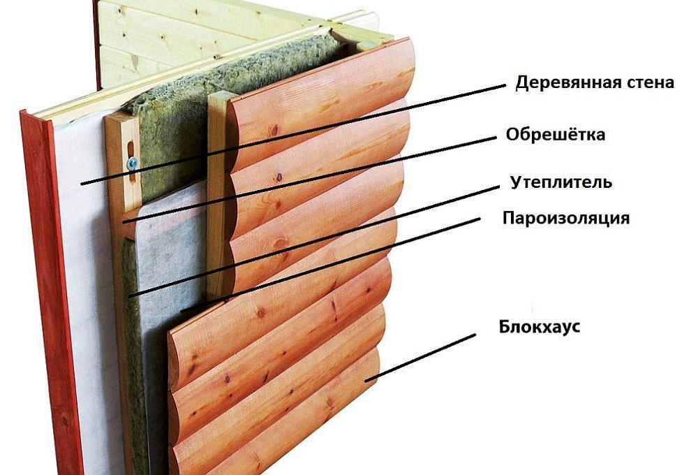 Пароизоляция дома с обшивкой фасада блокхаусом