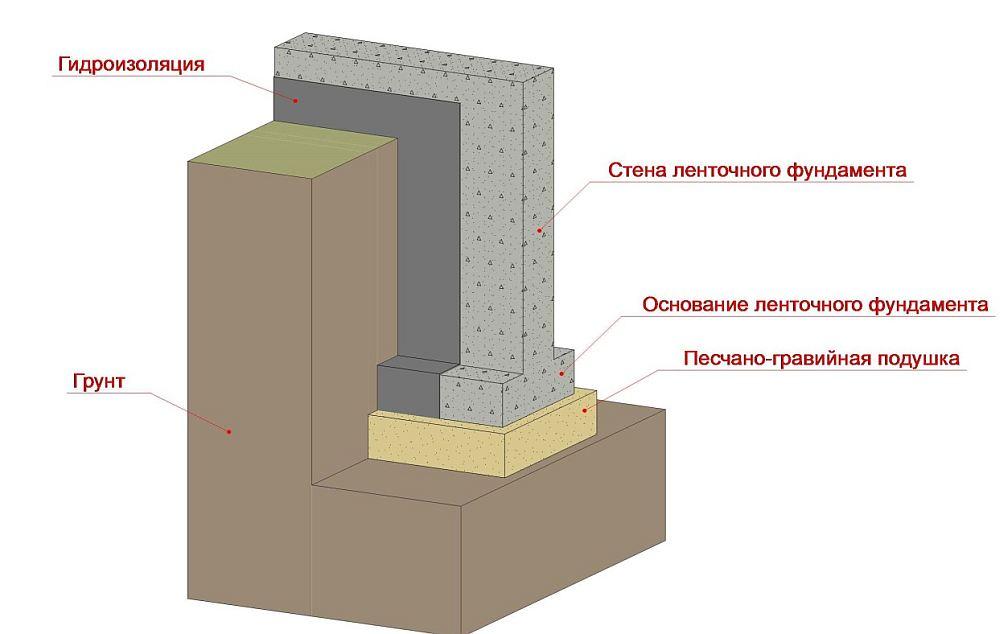 Схема ленточного фундамента с подошвой