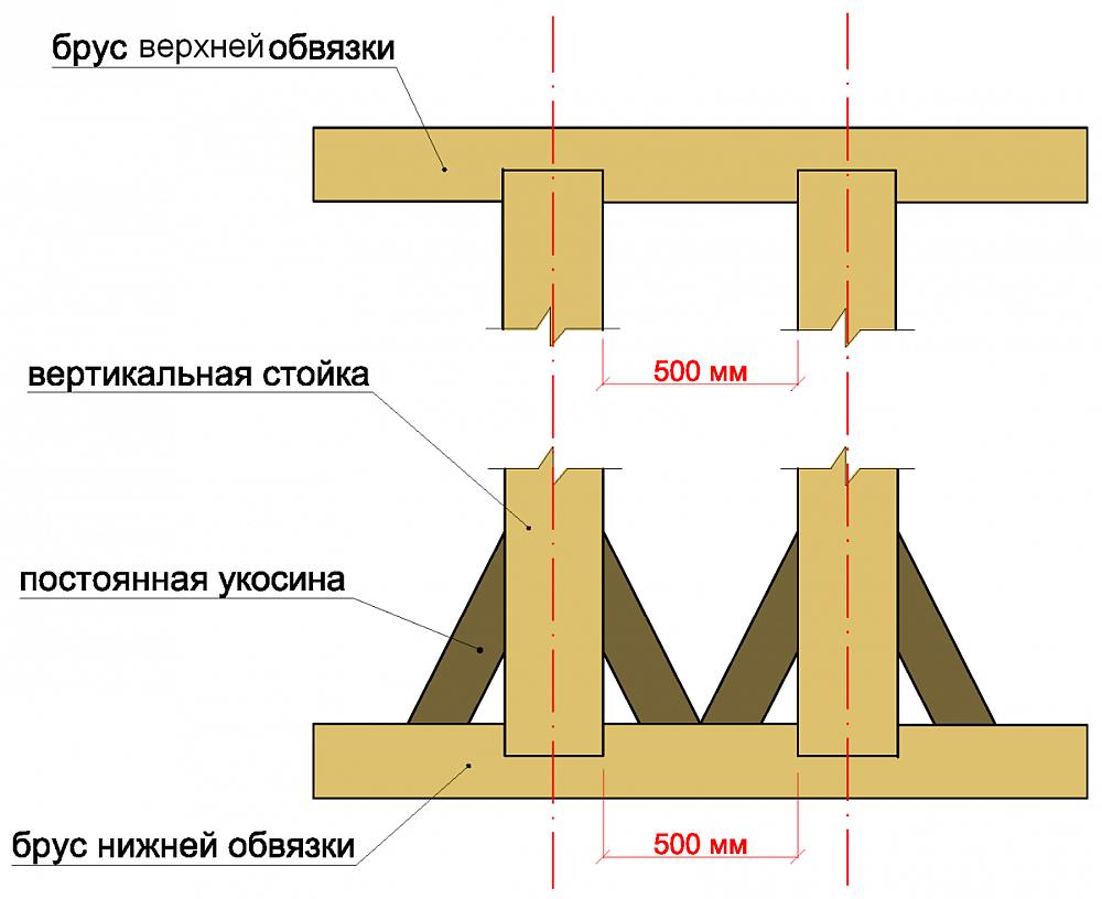 Верхняя и нижняя обвязки каркаса