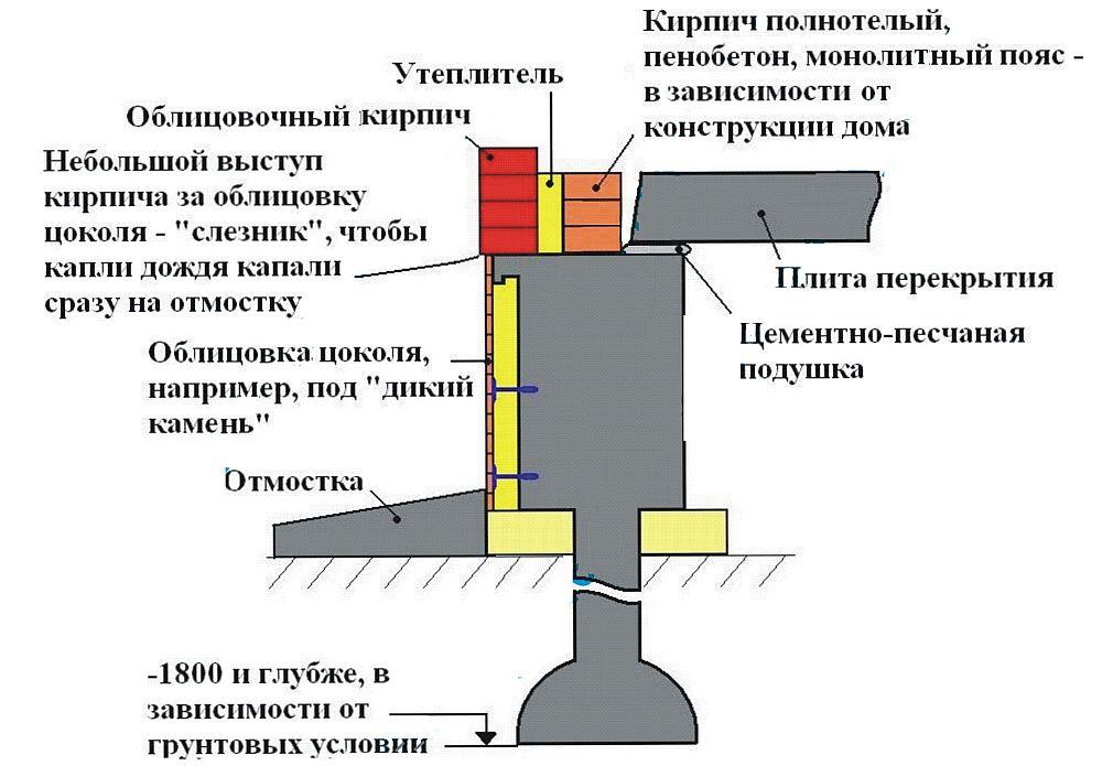 Фундамент столбчатого типа с ростверком