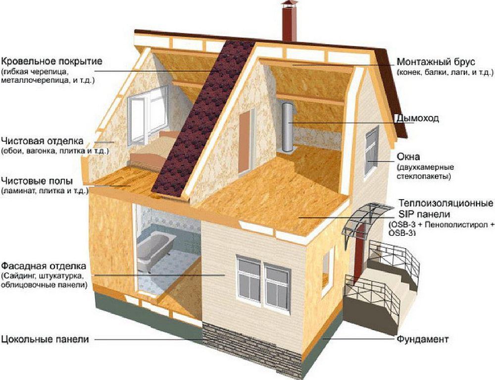 Стоимость дома = материалы + работа