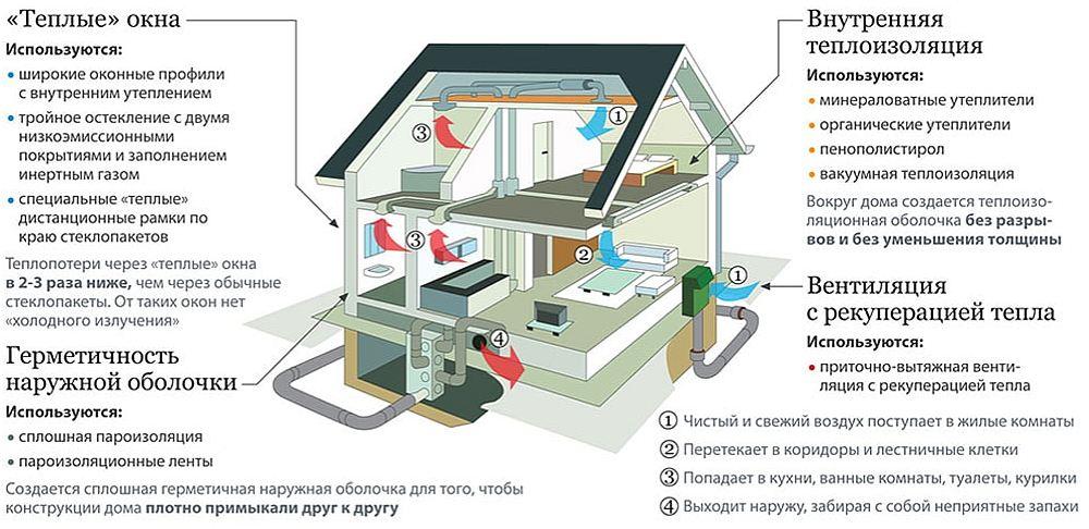 Комплексная энергоэффективность