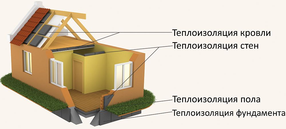 Энергоэффективный дом от фундамента до кровли