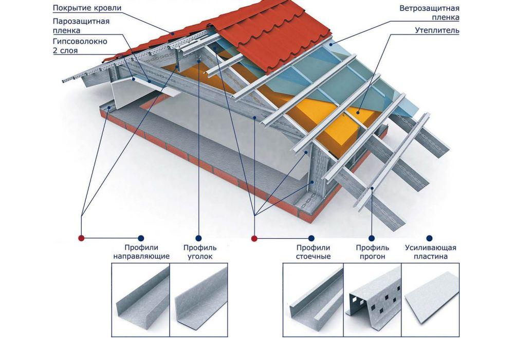 Разные виды металлопрофилей в конструкции крыши