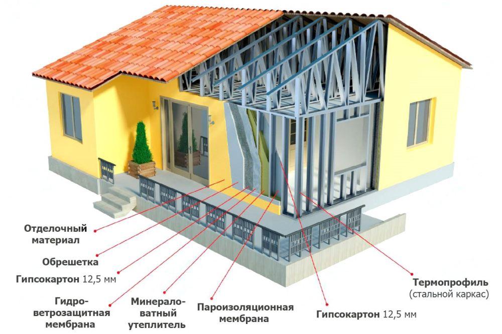 Схема дома из металлокаркаса