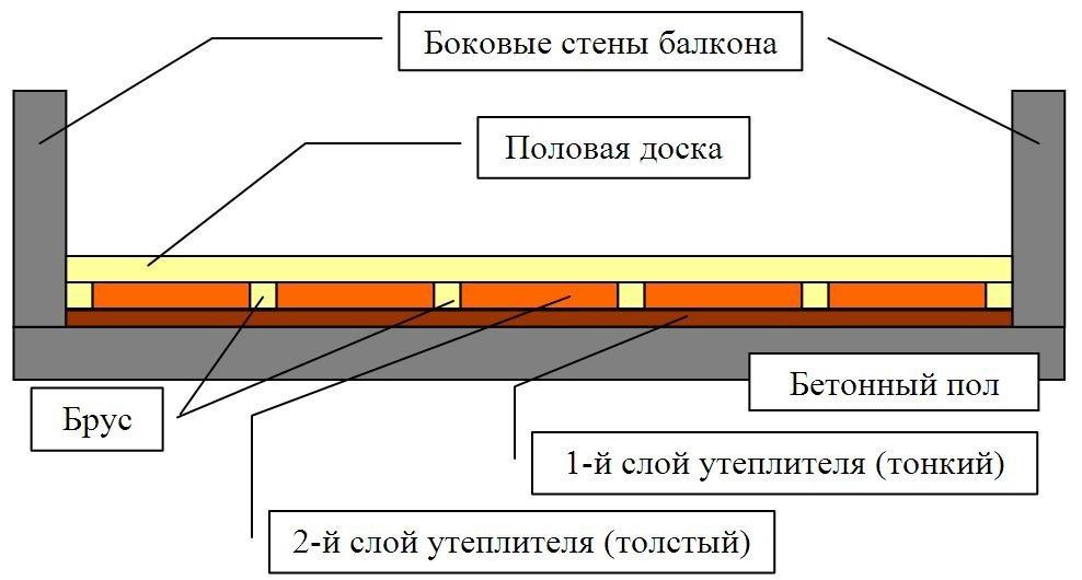 Схема с двумя слоями утеплителя