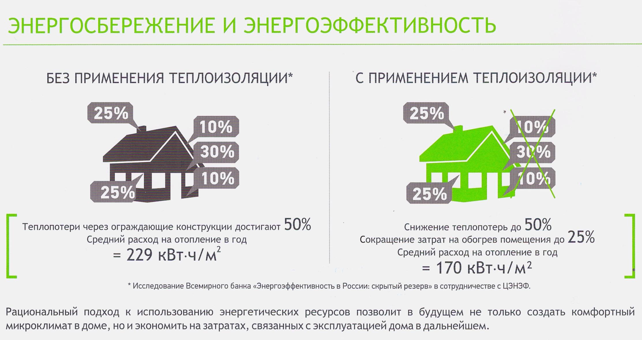 Как Эковер повышает энергоэффективность дома