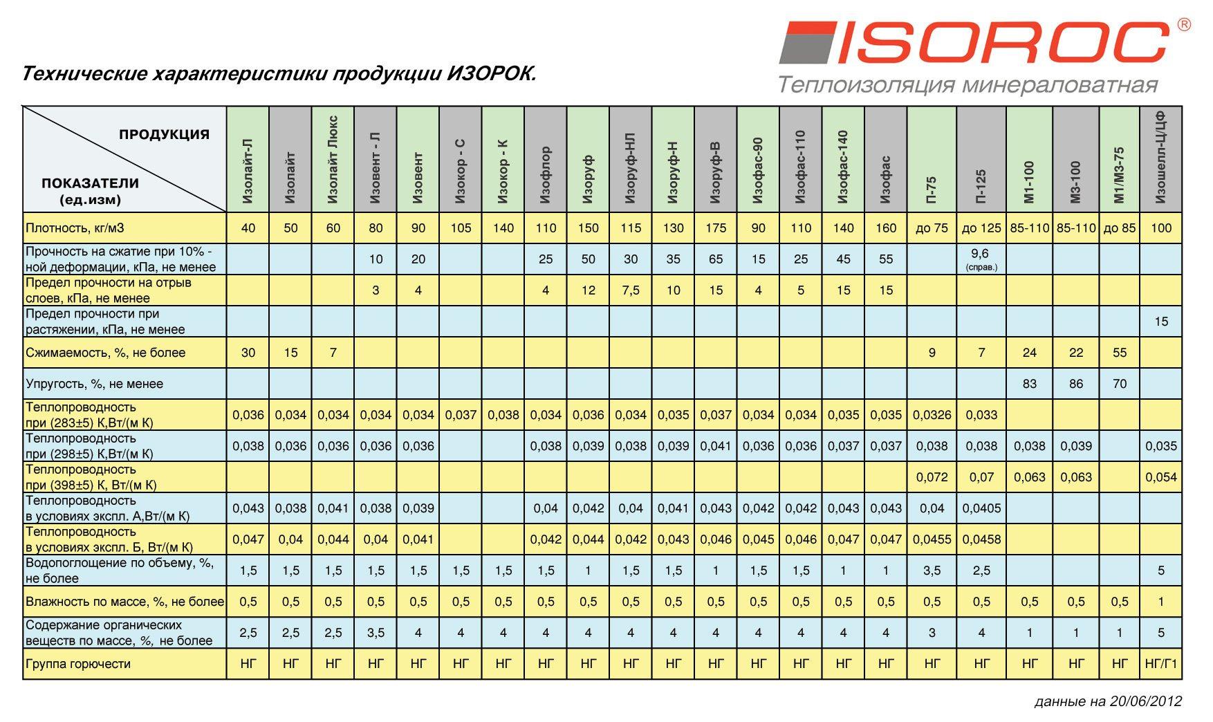 Технические характеристики материалов Изорок