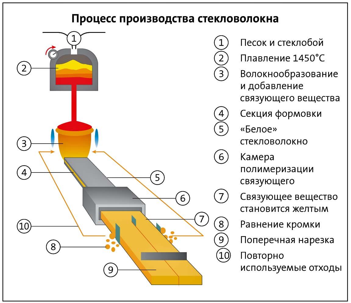 Схема производства стекловаты
