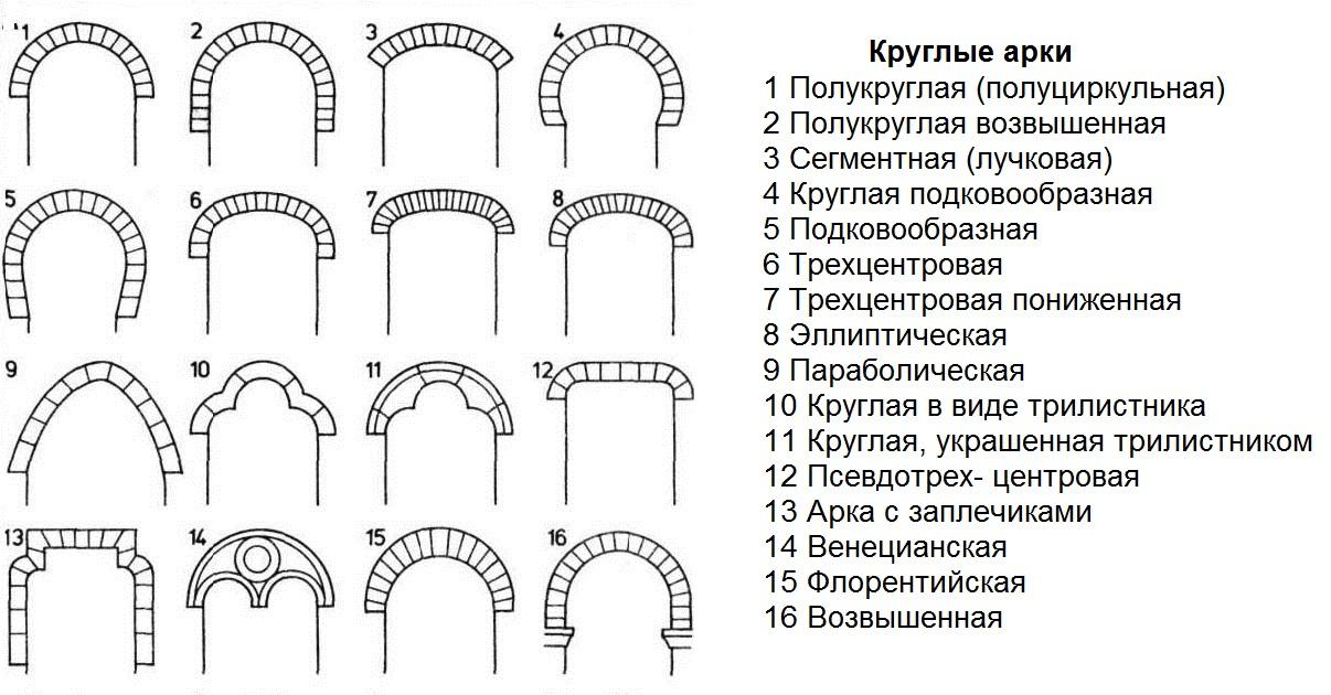 Виды арок из кирпича