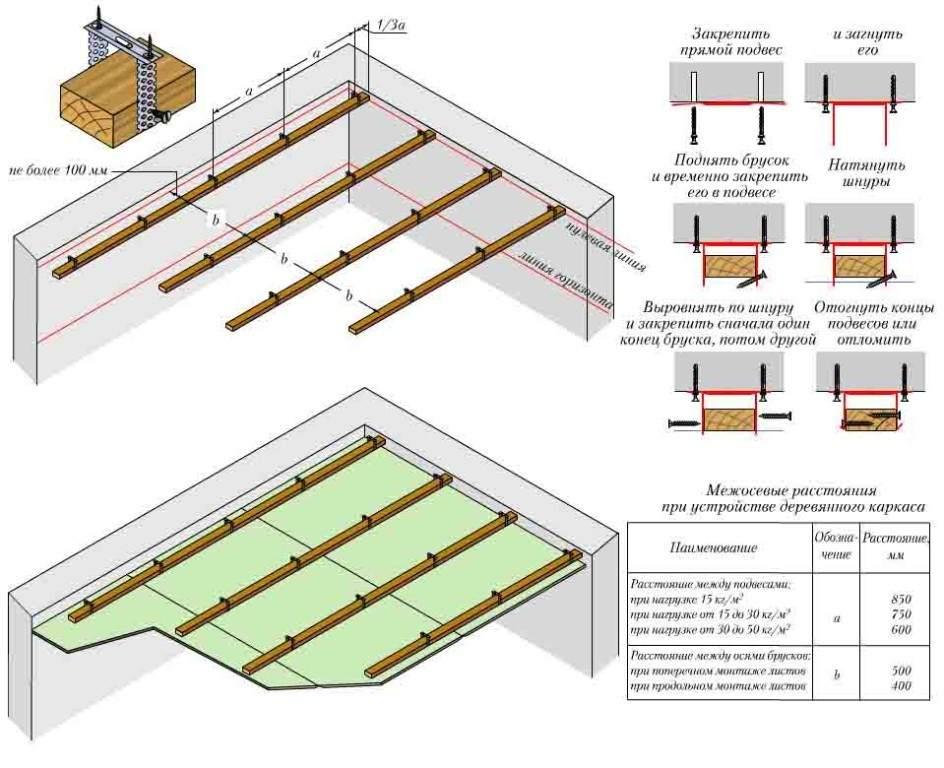 какой толщины гипсокартон для потолка