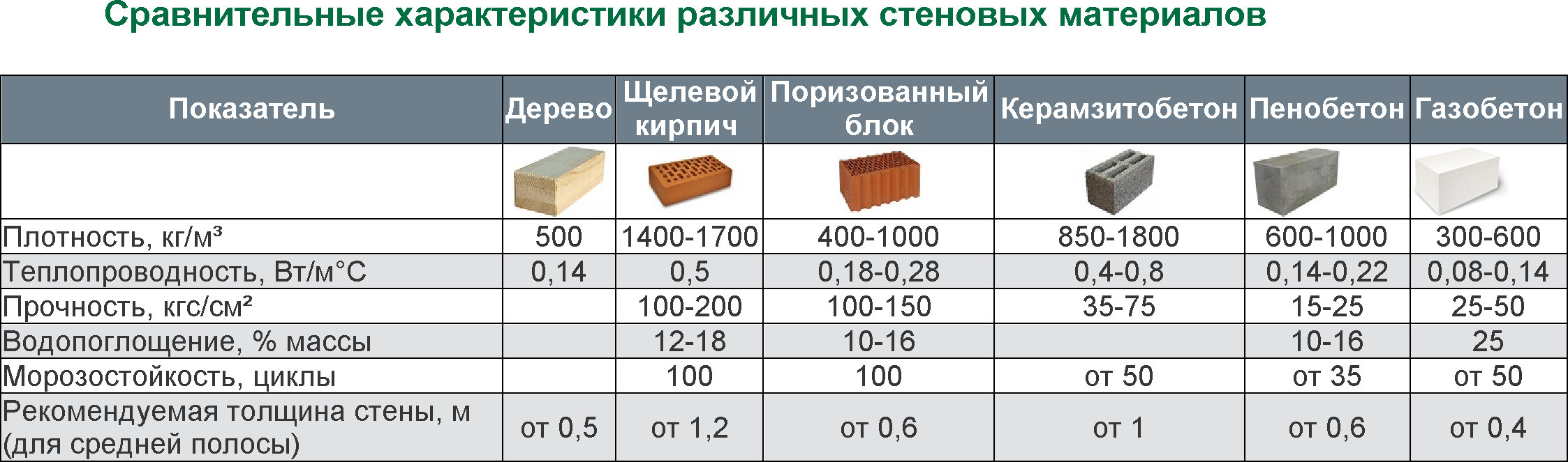 Сравнение кирпича с другими материалами
