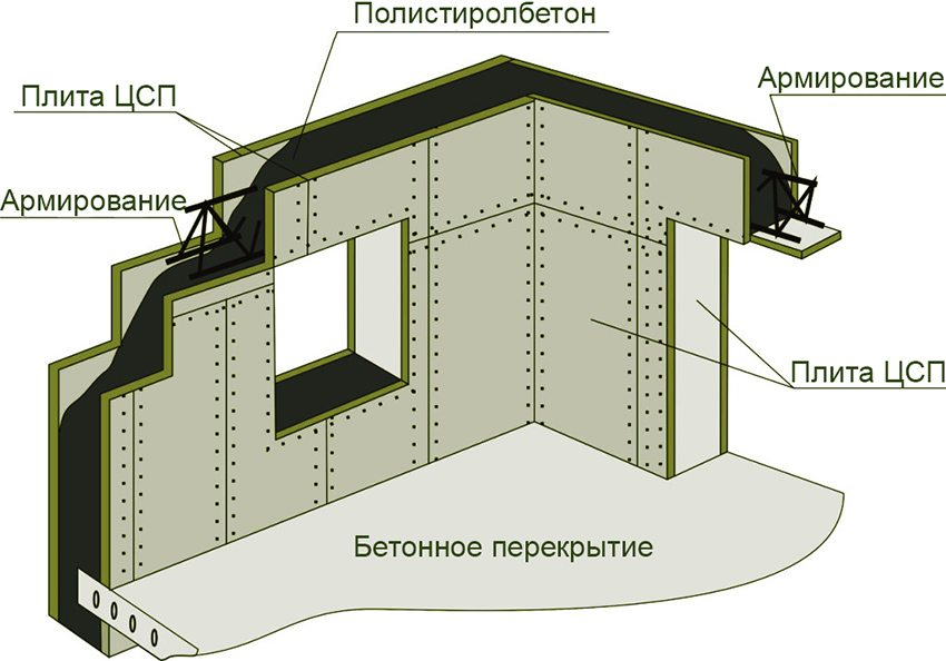 Схема монтажа ЦСП