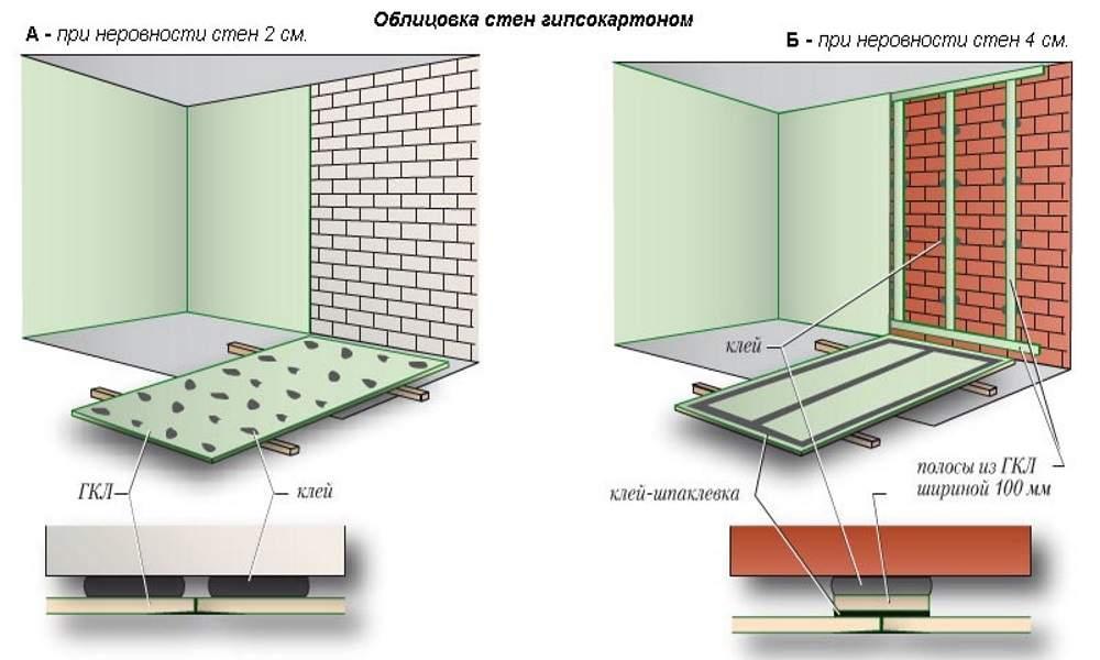 Два вида обшивки стен гипсокартоном