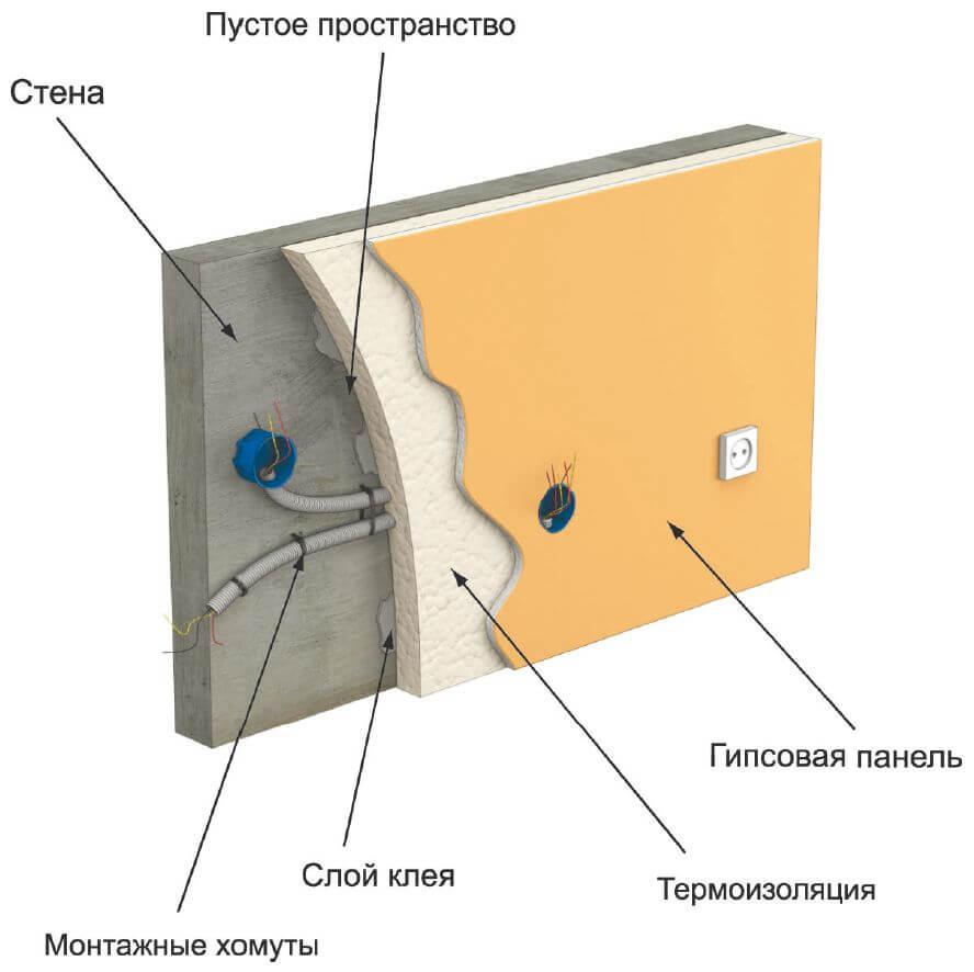 Прокладка электропроводки под гипсокартоном