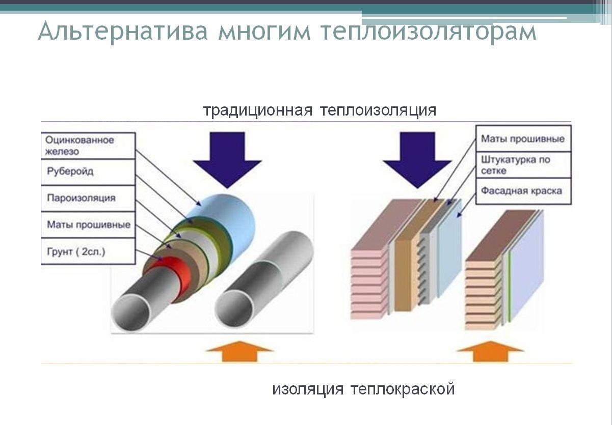 Сравнение жидкой и классической теплоизоляции