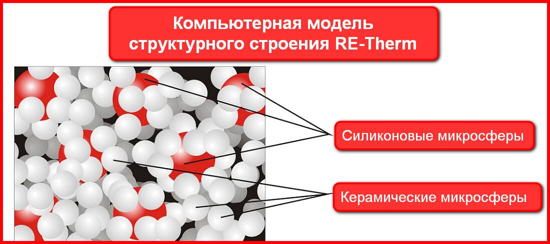 Структура теплоизоляционной краски