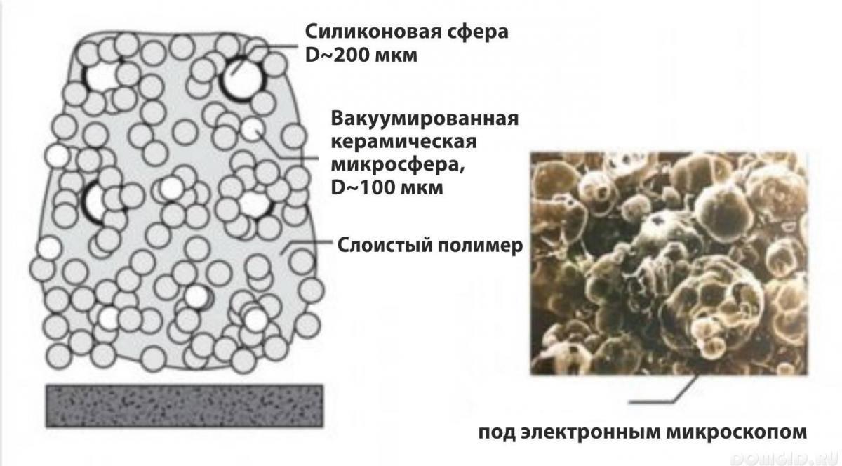 """Теплоизоляция """"Броня"""" под микроскопом"""