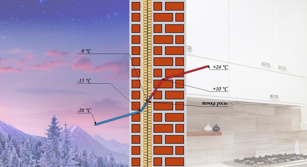 Смещение точки росы при изменении температуры