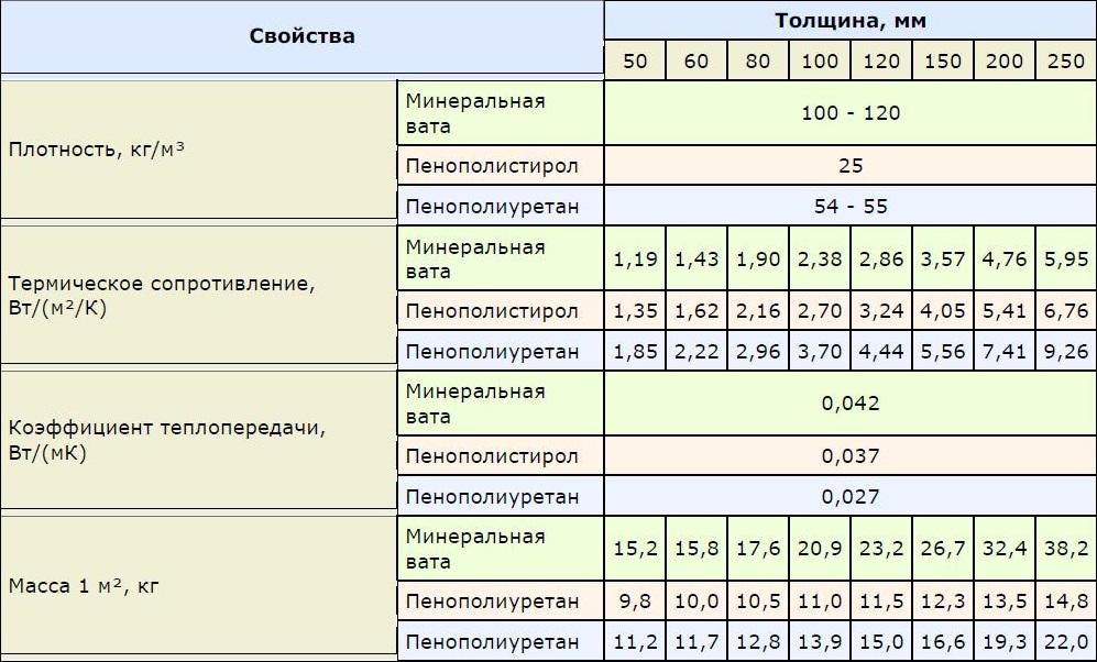 Сравнительная характеристика утеплителей для пола